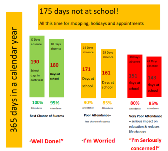 school_attendance_importance_academic_success_chart